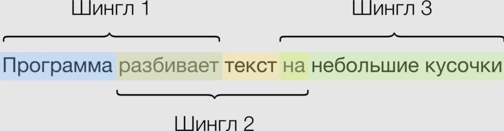 Шинглы и проверка текста на уникальность