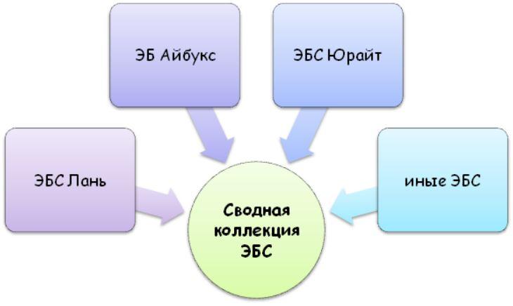 Сводная коллекция Электронной библиотечной системы